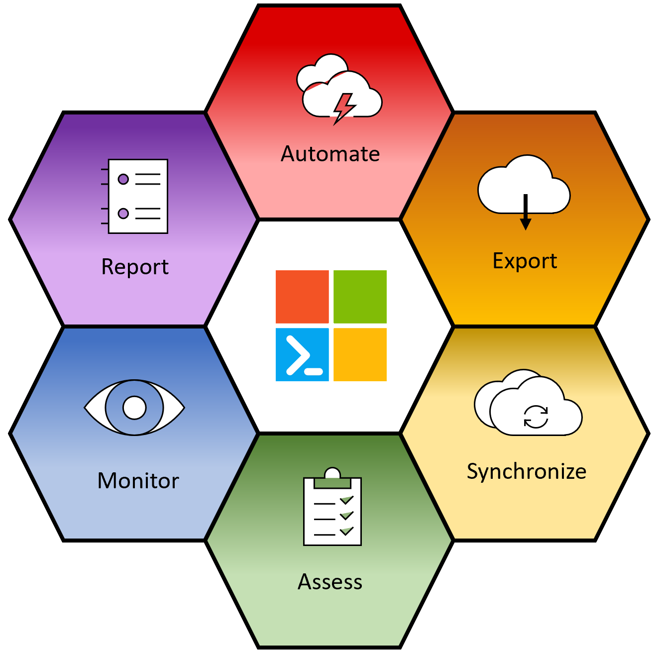 Microsoft365DSC: Automate, Extract, Synchronize, Assess, Monitor & Report